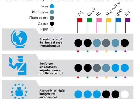 Elections européennes 2014 : qui propose quoi ?