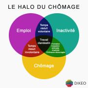 Le halo du chômage crédit dikeo.fr