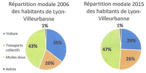 Aujourd'hui, la voiture représente un quart des déplacements sur Lyon-Villeurbanne.
