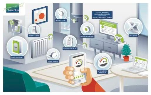 Les foyers test de l'expérimentation Greenlys ont été équipés des outils de la gamme Wiser du fabricant Schneider Electric. © Greenlys