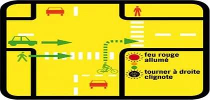"""Fonctionnement du """"tourne-à-droite vélo"""""""
