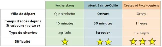 Comparaison des lieux de trails proches de Strasbourg (Tableau / AM)