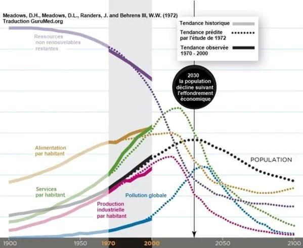 Courses actuelles et projetées du rapport Meadows de 1972 (doc remis)