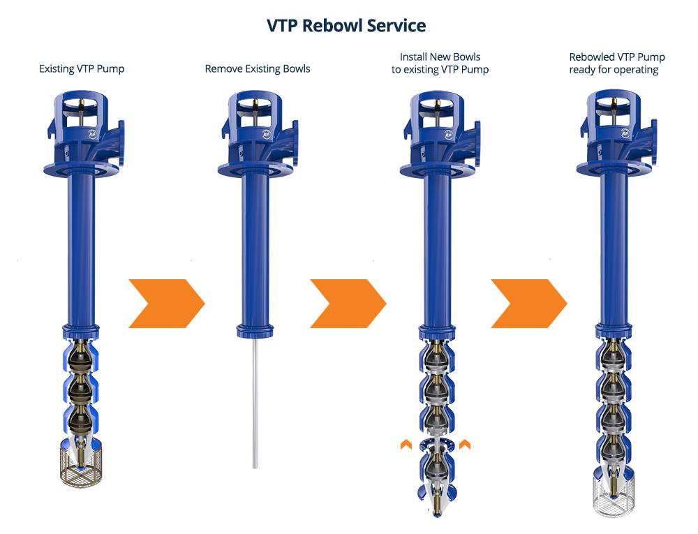 Re-bowl service for vertical pumps