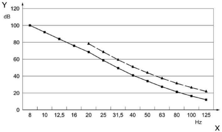 din 45680:2013 limiar de percepção e de audição