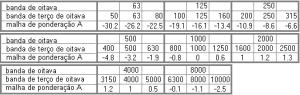 dBA e Nível Sonoro valores da malha de ponderação A