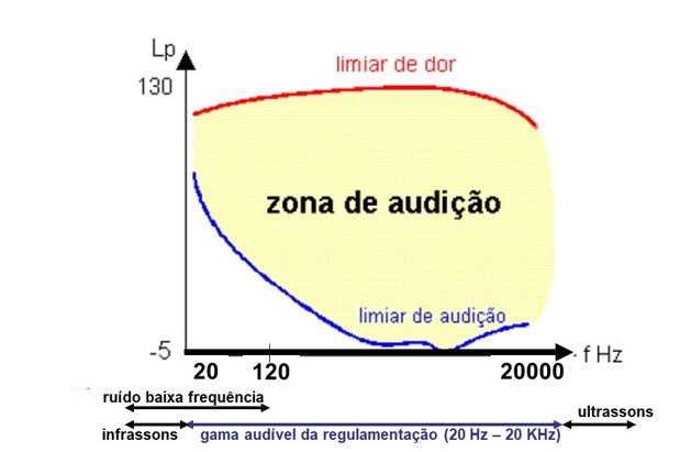 Ruido baixa frequencia e comum - zona de audição