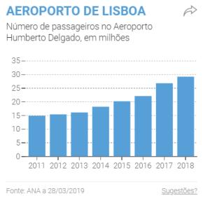 ruido de avioes crescimento do trafego em Lisboa