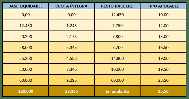 cambios-fiscales-andalucia---tabla-2