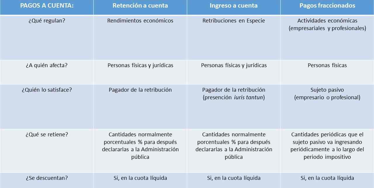Pagos a cuenta: retención, ingresos y pagos fraccionados