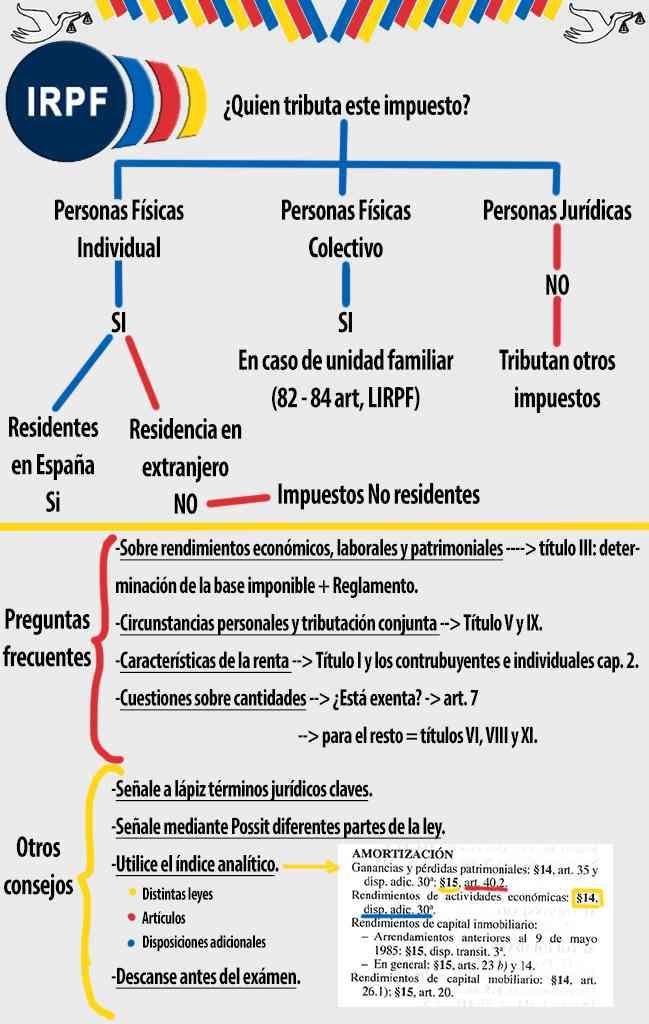 Guia del Impuesto de Personas Físicas (IRPF)