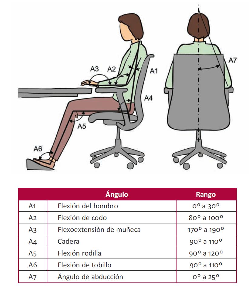 ¿Cómo sentarse?