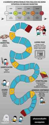 Inbound Marketing: 6 elementos para hacer esta estrategia marketera