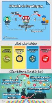 Ideas para iniciar un trabajo: ¿Qué es Dropshipping?