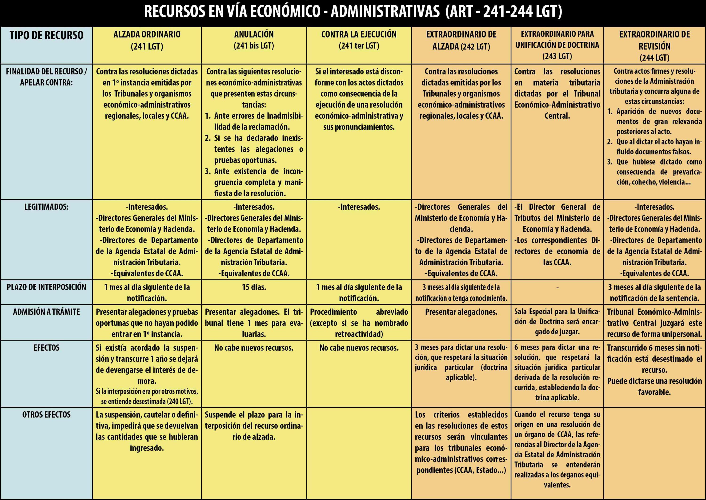Recursos en vía económico - administrativo (ART - 241-244 LGT)