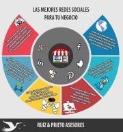 Las Redes Sociales: ¿Cuál elegir para su negocio?