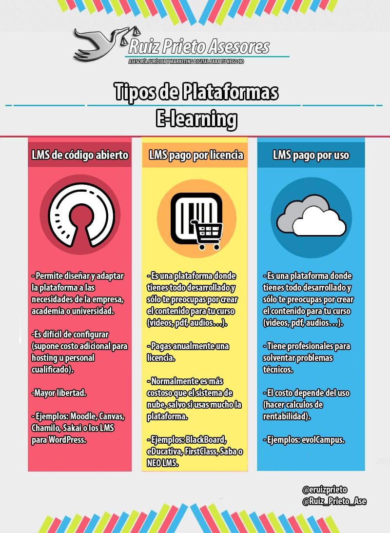 Tipos de plataformas e-leraning
