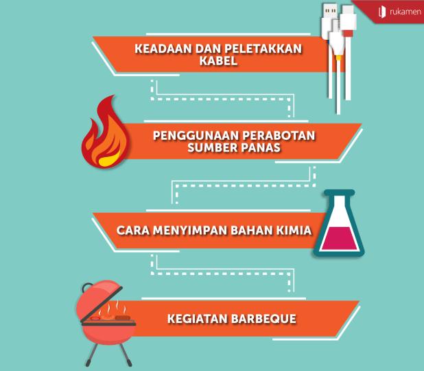Kebiasaan-Penyebab-Kebakaran