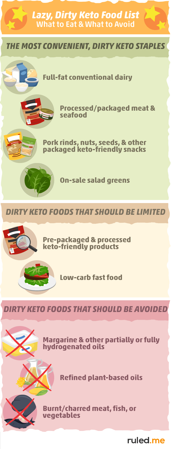 Lazy, Dirty Keto Food List: What to Eat and What to Avoid