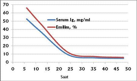 Açıklama: http://www.muratgorgulu.com.tr/ckfinder/userfiles/images/immunoglobulin-emilim.gif