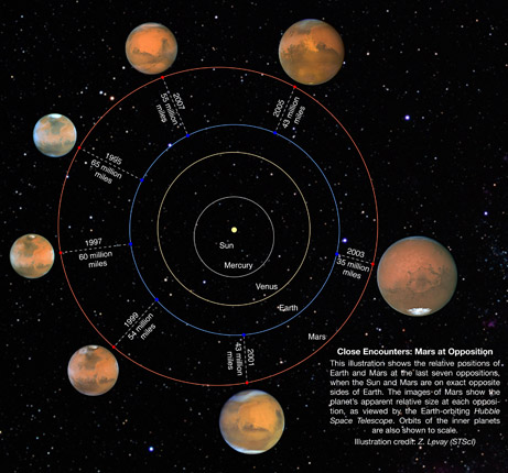 Mars Closest To Earth Tonight Best View Until 2016