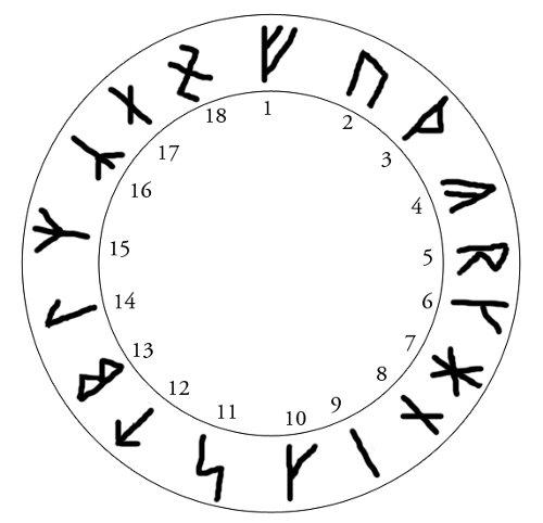 Rune Armaniche di Guido von List