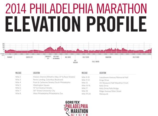 Elevation_Chart_2014