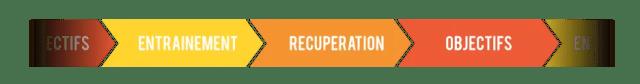 entrainement-récupération-objectifs