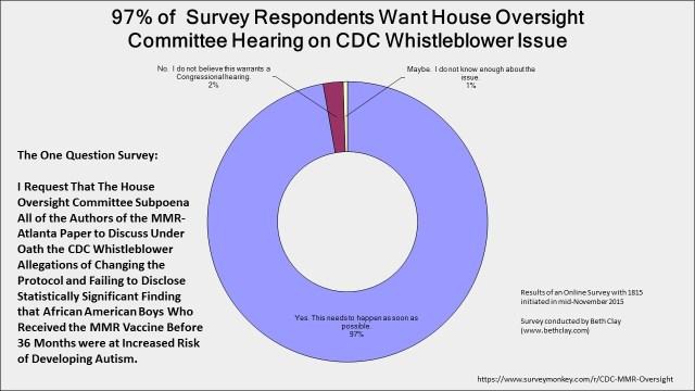 97 percent want investigation image