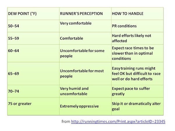 Dew Point Table