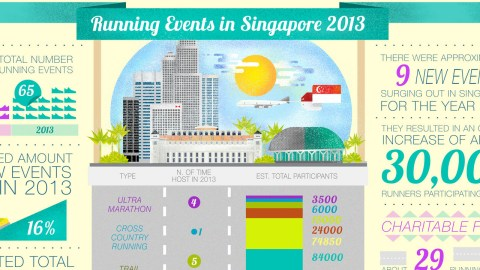 Infographic: Running Events in Singapore 2013