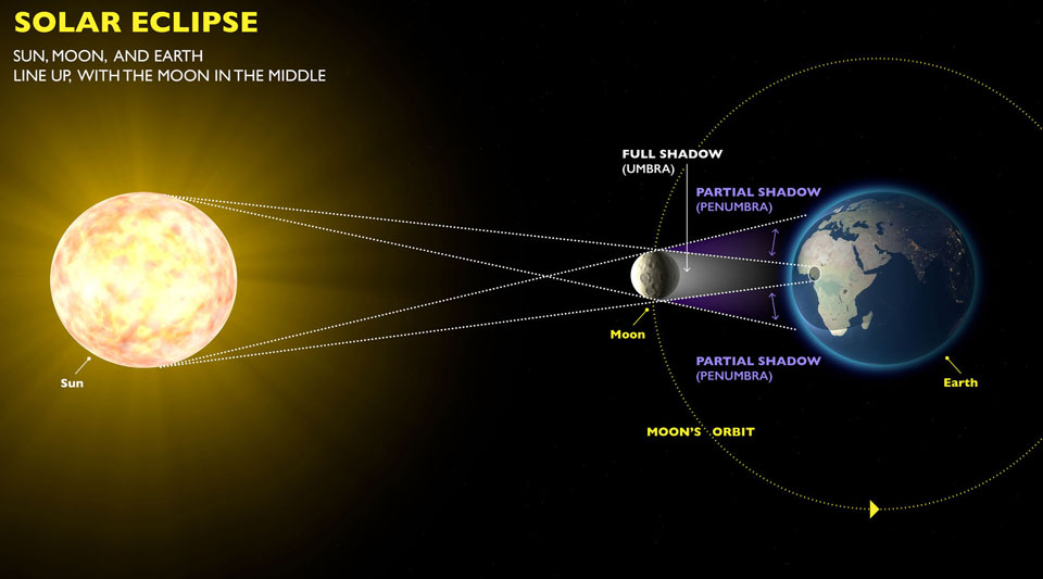 Solar Eclipse on 9 March: View it During Your Morning Run!