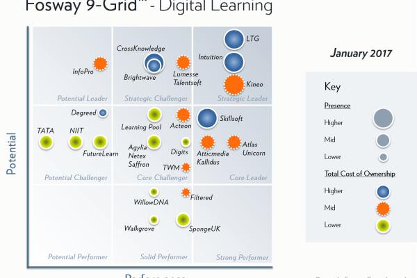 Fosway-9-Grid-Digital-Learning-2017