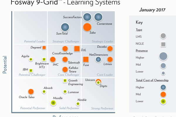 Fosway-9-Grid-Learning-Systems-2017