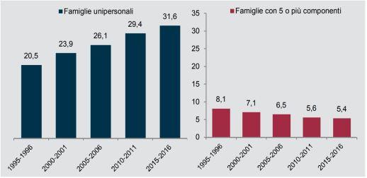 """Fonte: Istat, Indagine multiscopo """"Aspetti della vita quotidiana"""""""