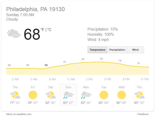 rnrphillyhalf-weather2016