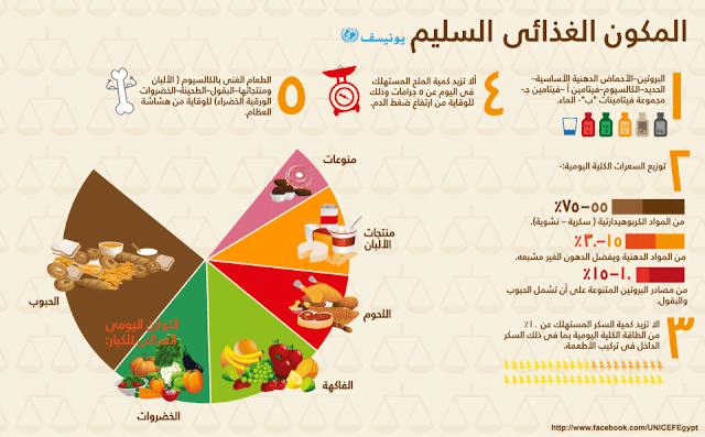 إنفوجرافيك : التغذية السليمة