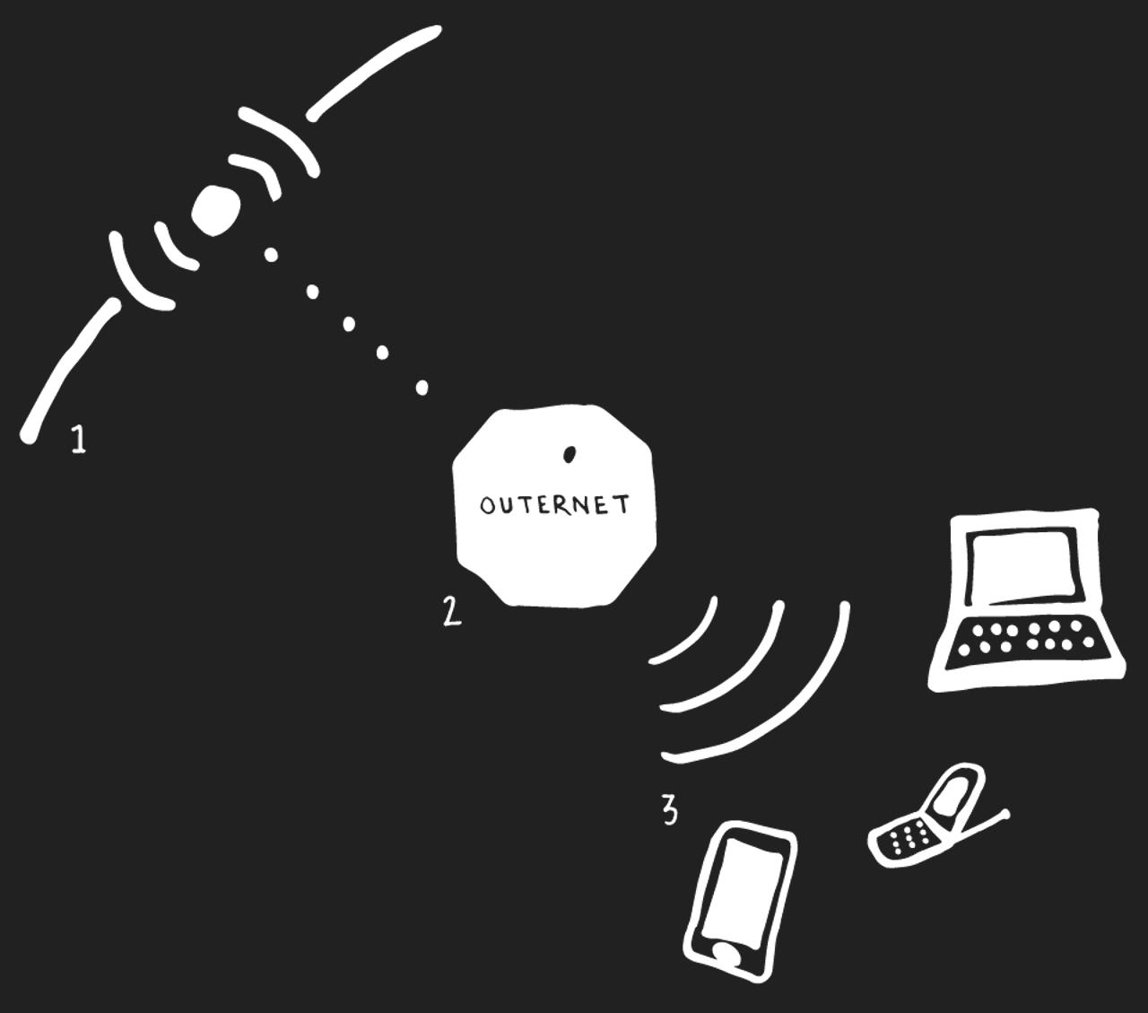 3 مشاريع عالمية لتوفير إنترنت مجاني في طريقها إلينا !