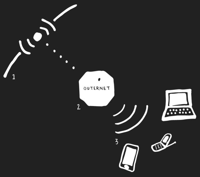 3 مشاريع عالمية لتوفير إنترنت مجاني في طريقها إلينا ! 1