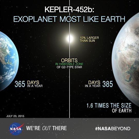 ناسا تعلن عن إكتشاف كوكب جديد قابل للحياة يشبه الأرض