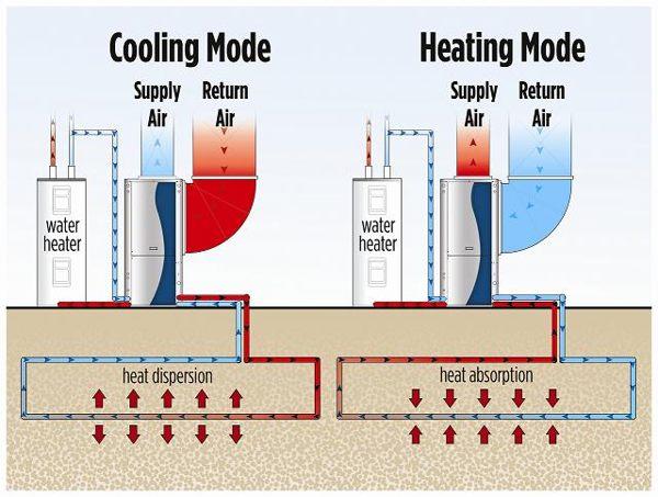 المضخات الحرارية الأرضية : تبريد صيفاً وتدفئة شتاءاً 2