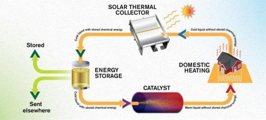 وقود سائل يخزن طاقة الشمس لمدة تصل إلى 18 عامًا 3