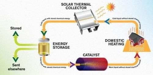 وقود سائل يخزن طاقة الشمس لمدة تصل إلى 18 عامًا 2
