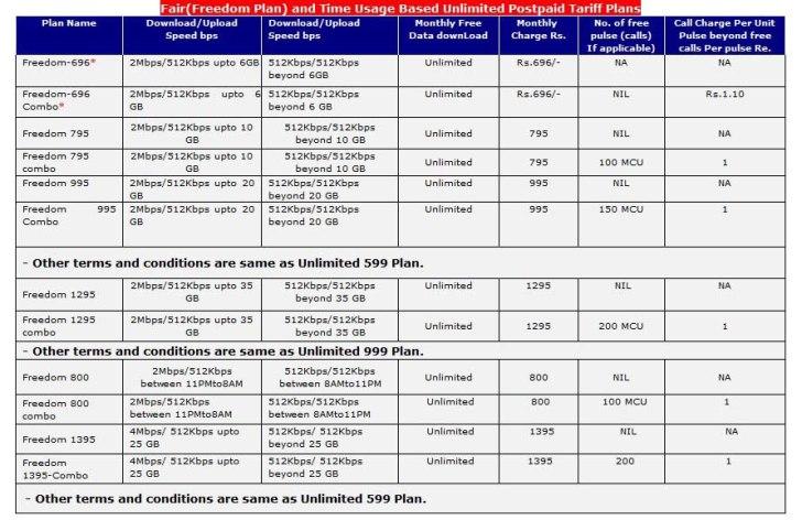 MTNL Delhi Broadband Plans 2014