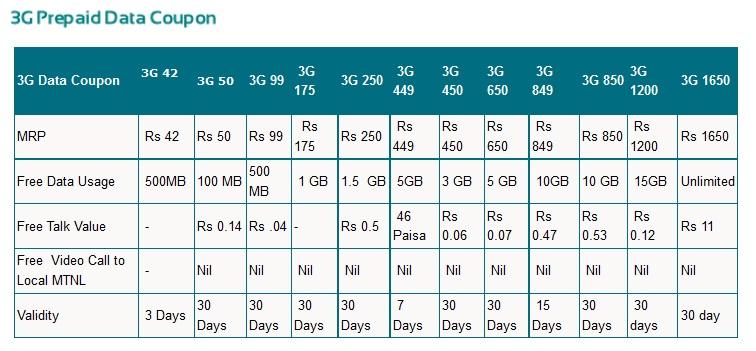 how to buy prepaid internet data in spain
