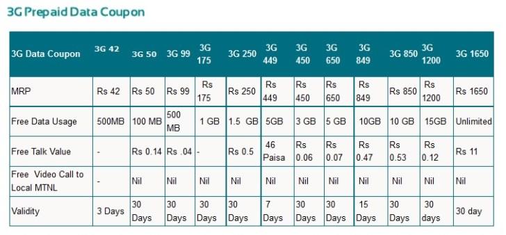 MTNL 3G Prepaid Data Plans