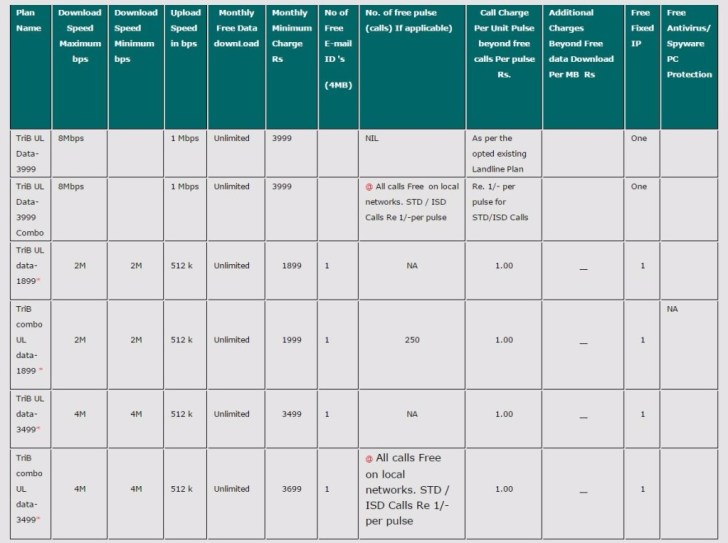 MTNL Broadband Plans 2016 - MTNL Delhi Broadband Unlimited Plans 2016