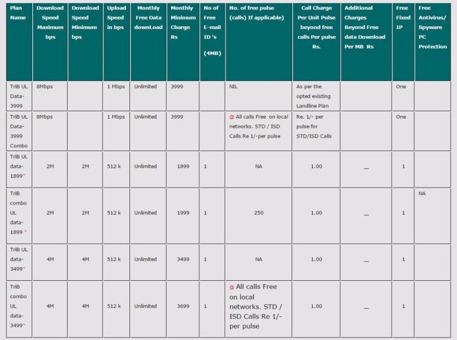 MTNL Broadband Plans 2016 - MTNL Delhi Broadband Unlimited Plans 2016