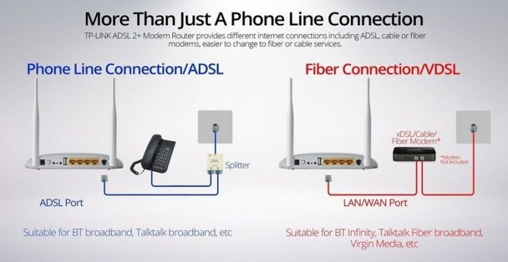 Best WiFi Routers for BSNL - TP-Link WiFi Router