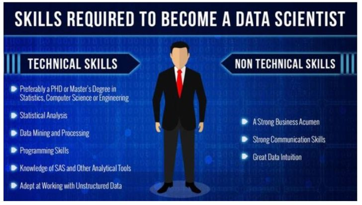 Top Trending IT Jobs in India - Data Scientist